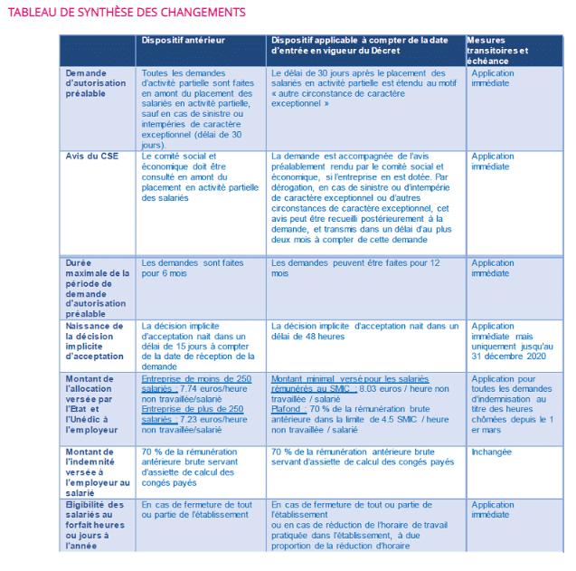 chômage partiel et travail partiel synthèse des changements 2020